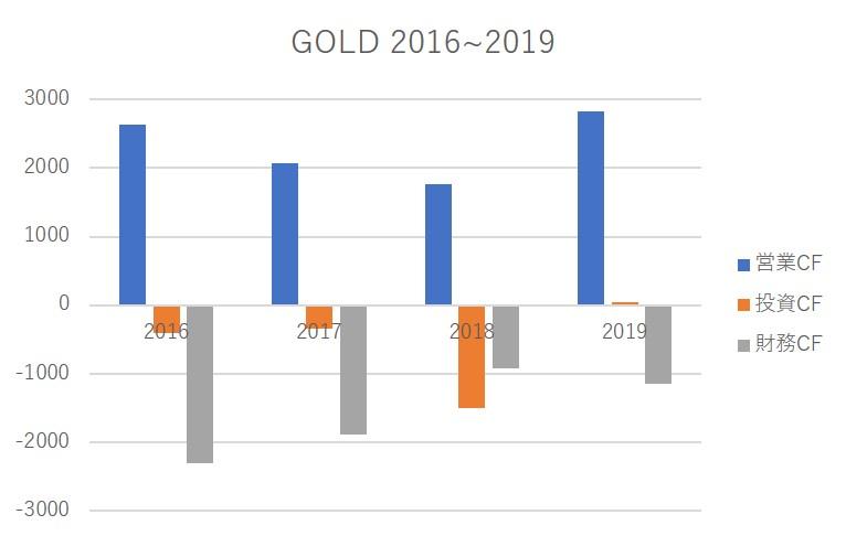 GOLD cash flow per year