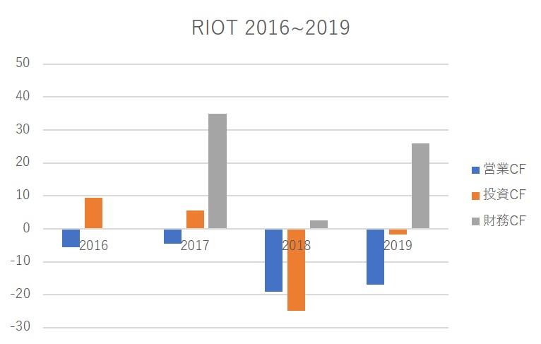 riot chart per year