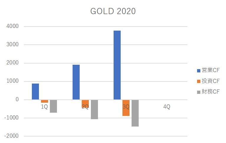 GOLD cash flow 2020