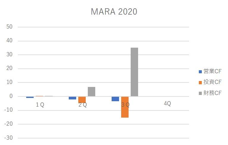 mara chart 2020