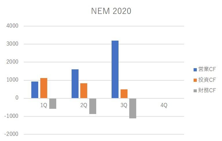 NEM cash flow 2020
