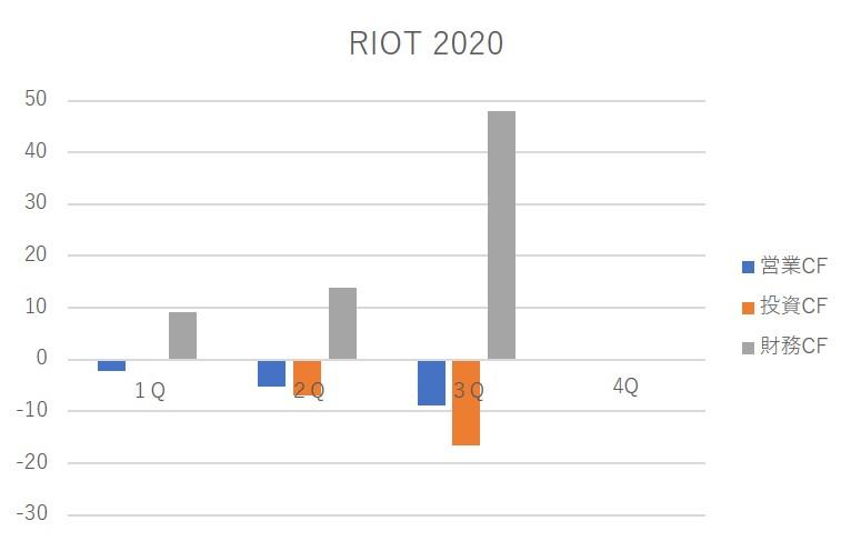 riot chart 2020
