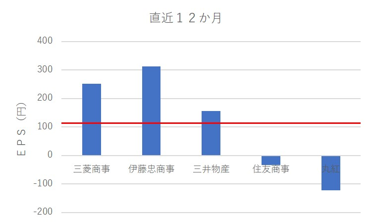 EPS chart