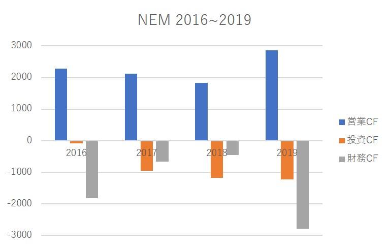 NEM cash flow per year