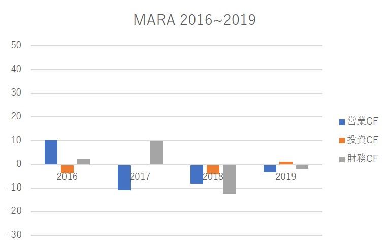 mara chart per year