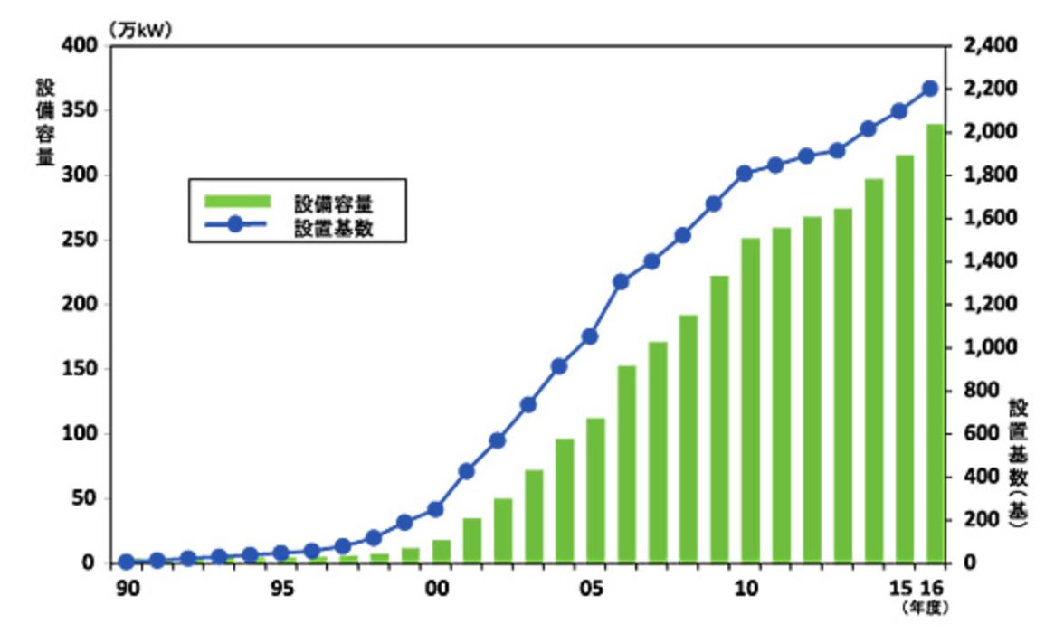 number of installation of wind power generation