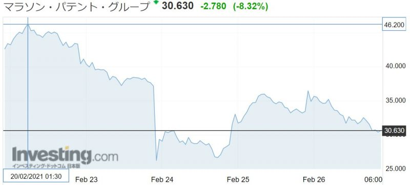 MARAの株価チャート
